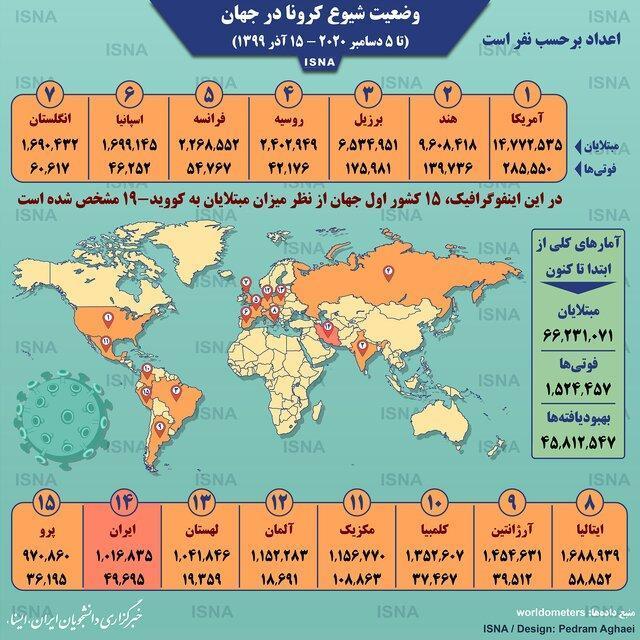 آمار کرونا در دنیا تا 15 آذر (اینفوگرافیک)