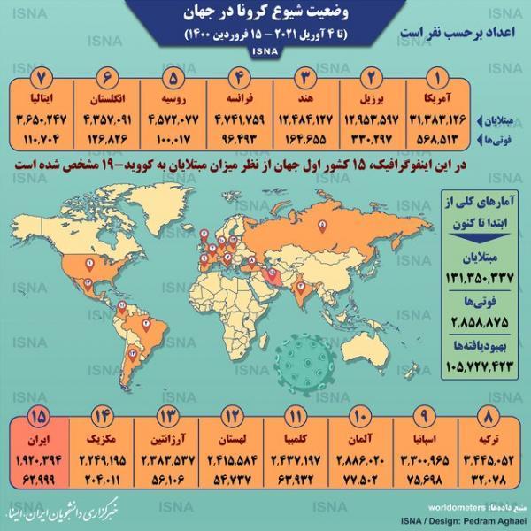 آمار کرونا در دنیا تا 15 فروردین (اینفوگرافیک)